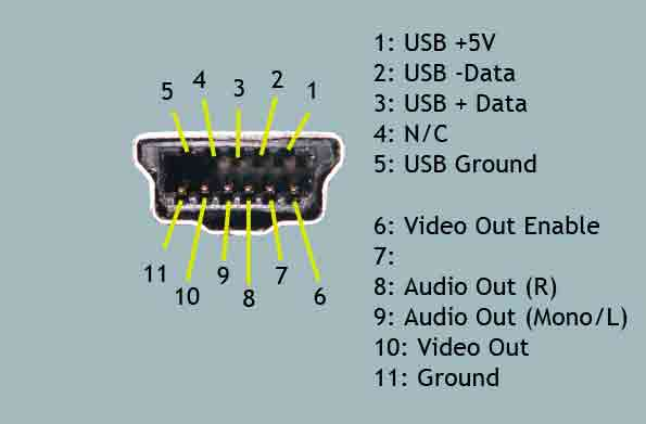 Контакты 5 USB Ground и 11